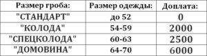 Таблица размеров гроба